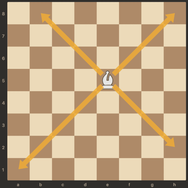 bishop move in chess