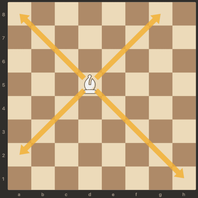 bishop moves in chess